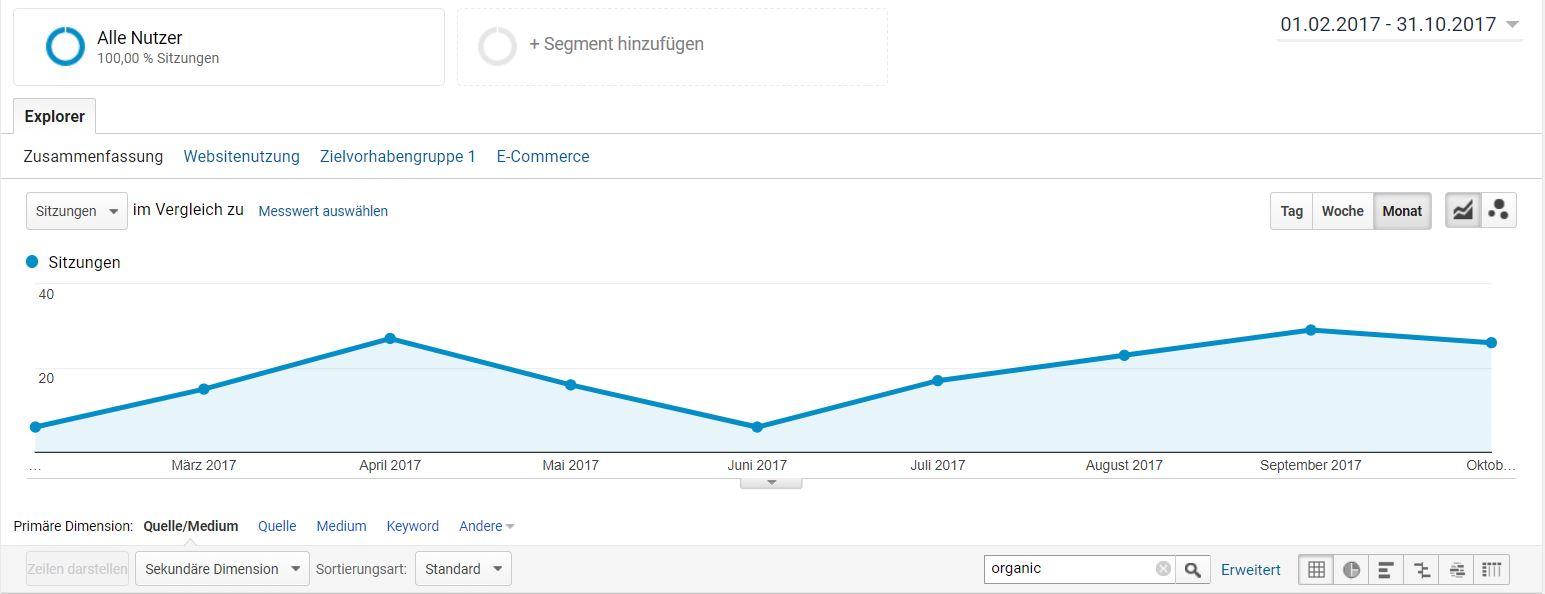 HipTrac Google Analytics Entwicklung